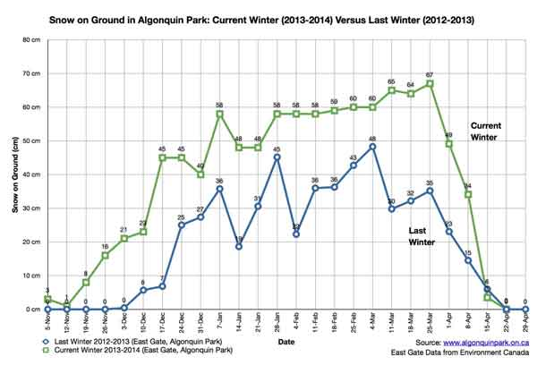 snow_April2013_vs_April2014_w4_600